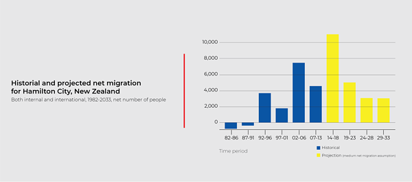 chart_Historial-projected-net-migration.png
